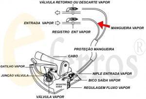 mangueira de teflon para ferro a vapor industrial